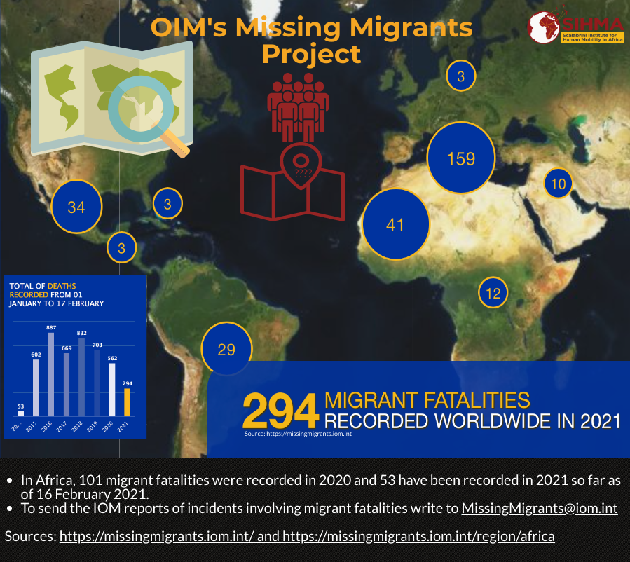 https://sihma.org.za/photos/shares/blog missing migrants.png
